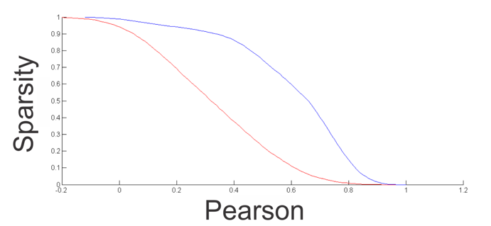 tutorial_civet_sparsity_pearson.png